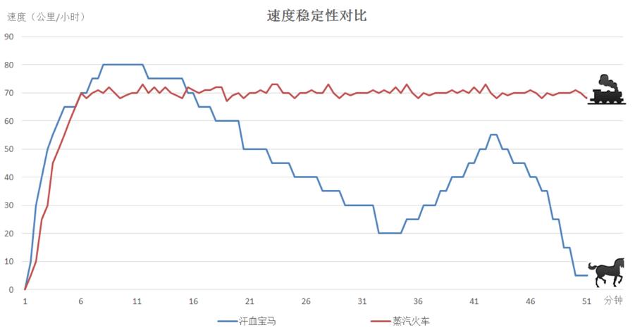 图1 汗血宝马和蒸汽火车的速度稳定性对比