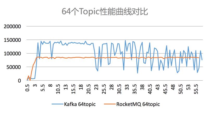 图3. 64个Topic性能曲线对比