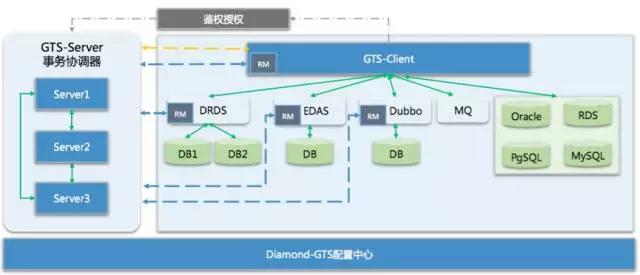 GTS总体架构图