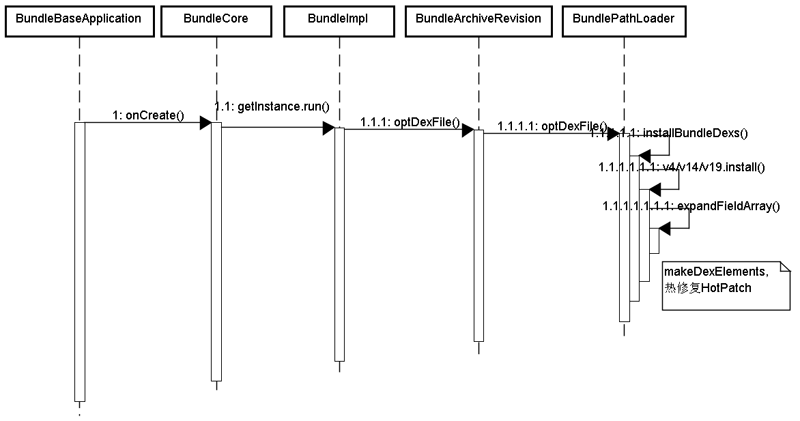 bundle_path_load