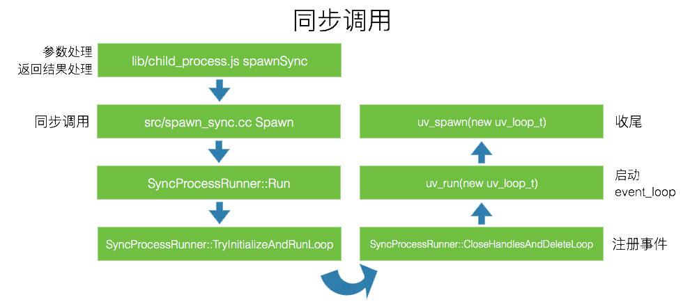 sync_process