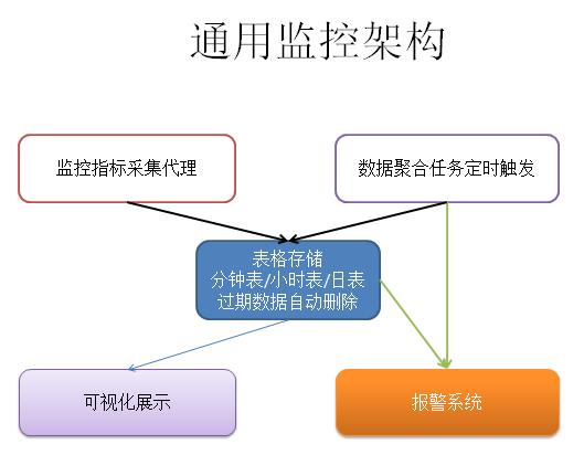 图1 通用报警系统架构,其中数据聚合任务亦可以使用流计算工具代替,道理类似。某些情况下,数据聚合任务也可以和采集代理合并为一个进程,简化架构。