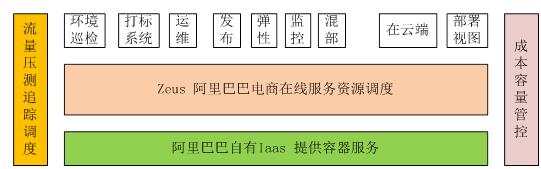 图3阿里在线资源调度架构图