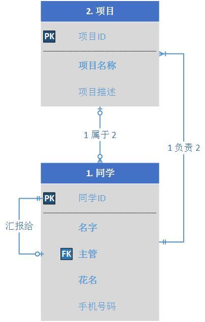 域模型表达规范