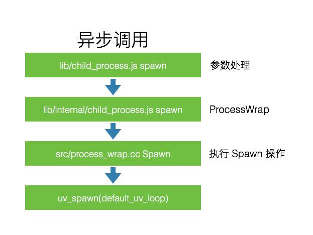 async_process