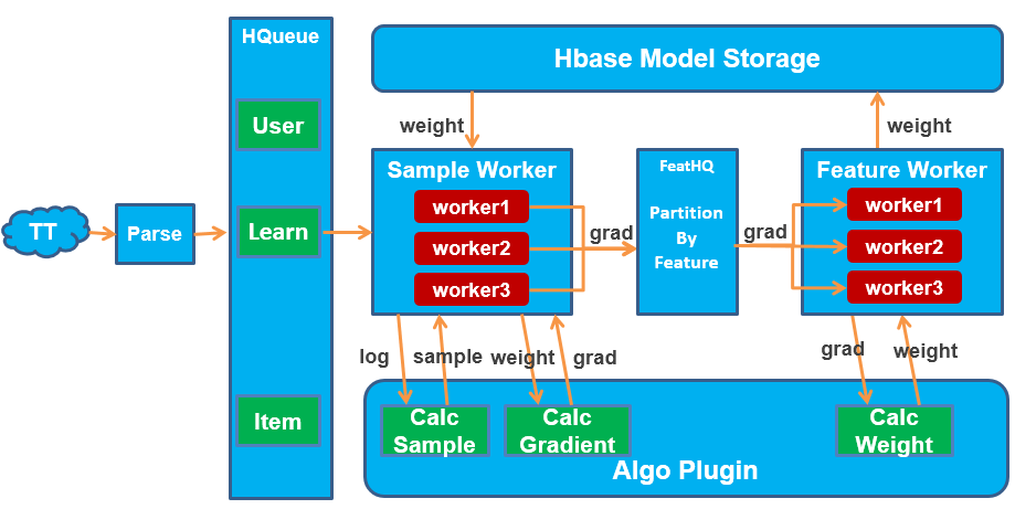 ss_onlinelearning_platform