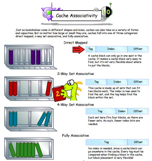 cpu_associative