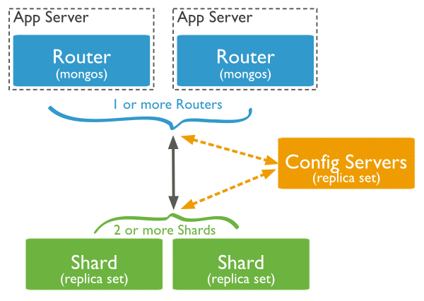sharded_cluster_production_architecture