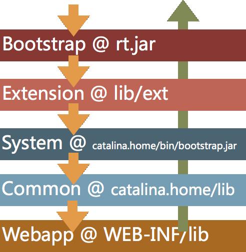 Tomcat_WebappClassLoader_loadClass